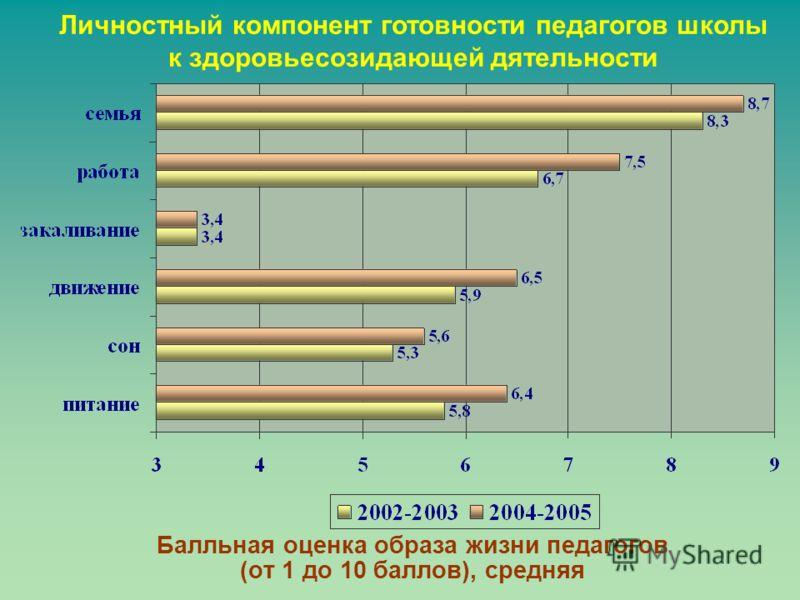Балльная оценка образа жизни педагогов (от 1 до 10 баллов), средняя Личностный компонент готовности педагогов школы к здоровьесозидающей дятельности