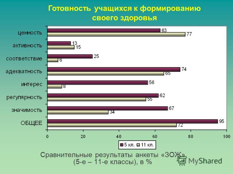 Сравнительные результаты анкеты «ЗОЖ» (5-е – 11-е классы), в % Готовность учащихся к формированию своего здоровья