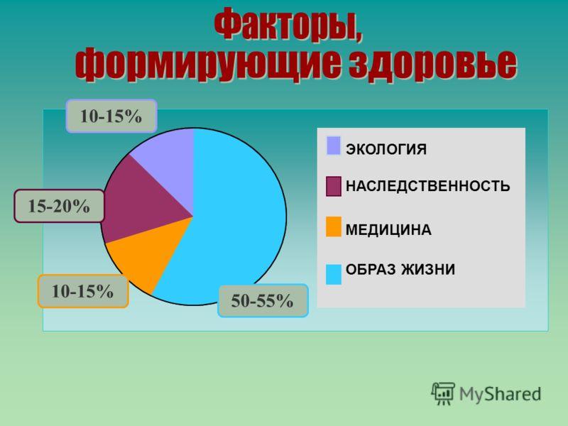 ЭКОЛОГИЯ НАСЛЕДСТВЕННОСТЬ МЕДИЦИНА ОБРАЗ ЖИЗНИ 10-15% 15-20% 10-15% 50-55%