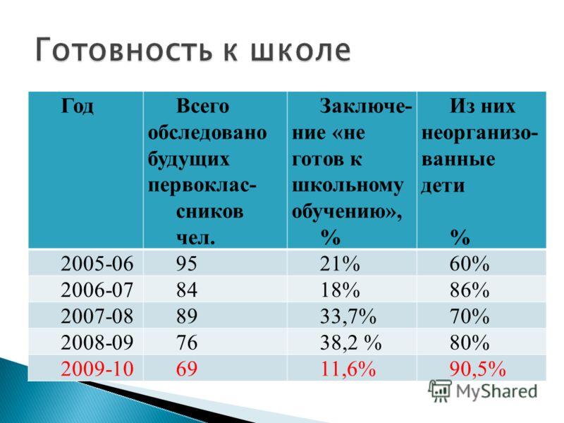 ГодВсего обследовано будущих первоклас- сников чел. Заключе- ние «не готов к школьному обучению», % Из них неорганизо- ванные дети % 2005-069521%60% 2006-078418%86% 2007-088933,7%70% 2008-097638,2 %80% 2009-106911,6%90,5%