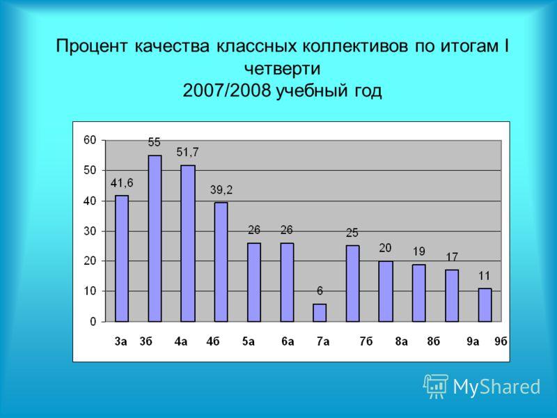 Процент качества классных коллективов по итогам I четверти 2007/2008 учебный год