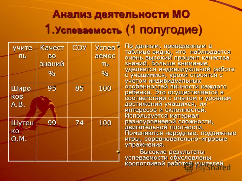 Анализ деятельности МО 1. Успеваемость (1 полугодие) учите ль Качест во знаний %СОУ Успев аемос ть % Широ ков А.В. 9585100 Шутен ко О.М. 9974100 По данным, приведенным в таблице видно, что наблюдается очень высокий процент качества знаний. Больше вни