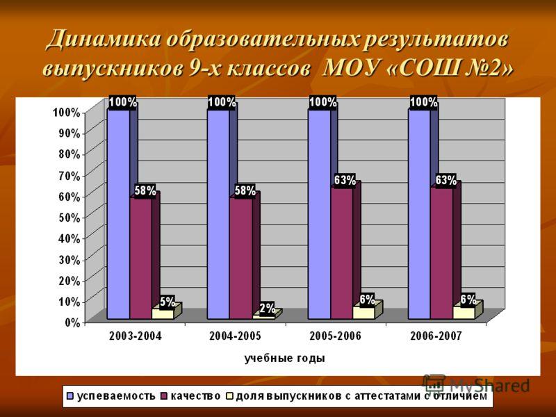 Динамика образовательных результатов выпускников 9-х классов МОУ «СОШ 2»