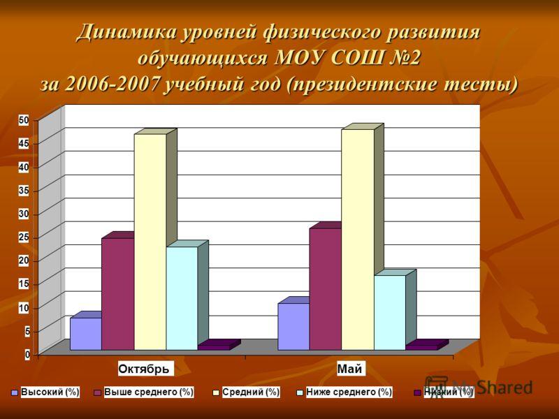Динамика уровней физического развития обучающихся МОУ СОШ 2 за 2006-2007 учебный год (президентские тесты) 0 5 10 15 20 25 30 35 40 45 50 ОктябрьМай Высокий (%)Выше среднего (%)Средний (%)Ниже среднего (%)Низкий (%)
