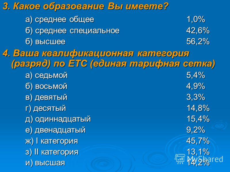 3. Какое образование Вы имеете? а) среднее общее1,0% б) среднее специальное42,6% б) высшее56,2% 4. Ваша квалификационная категория (разряд) по ЕТС (единая тарифная сетка) а) седьмой5,4% б) восьмой4,9% в) девятый3,3% г) десятый14,8% д) одиннадцатый15,