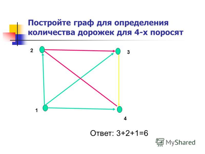 Постройте граф для определения количества дорожек для 4-х поросят 1 2 3 4 Ответ: 3+2+1=6