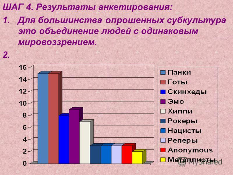 ШАГ 4. Результаты анкетирования: 1.Для большинства опрошенных субкультура это объединение людей с одинаковым мировоззрением. 2.
