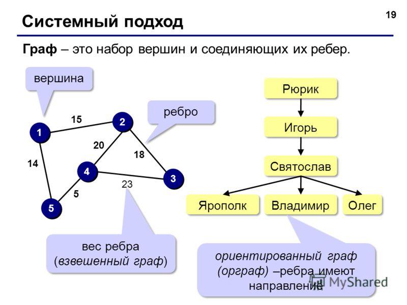 19 Системный подход Граф – это набор вершин и соединяющих их ребер. 1 1 2 2 3 3 4 4 5 5 вершина ребро 23 18 20 15 14 5 вес ребра (взвешенный граф) Рюрик Игорь Святослав Владимир Ярополк Олег ориентированный граф (орграф) –ребра имеют направление