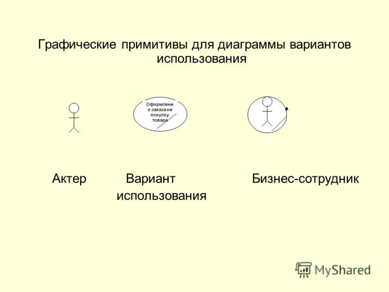 Графические примитивы для диаграммы вариантов использования Актер Вариант Бизнес-сотрудник использования Оформлени е заказа на покупку товара