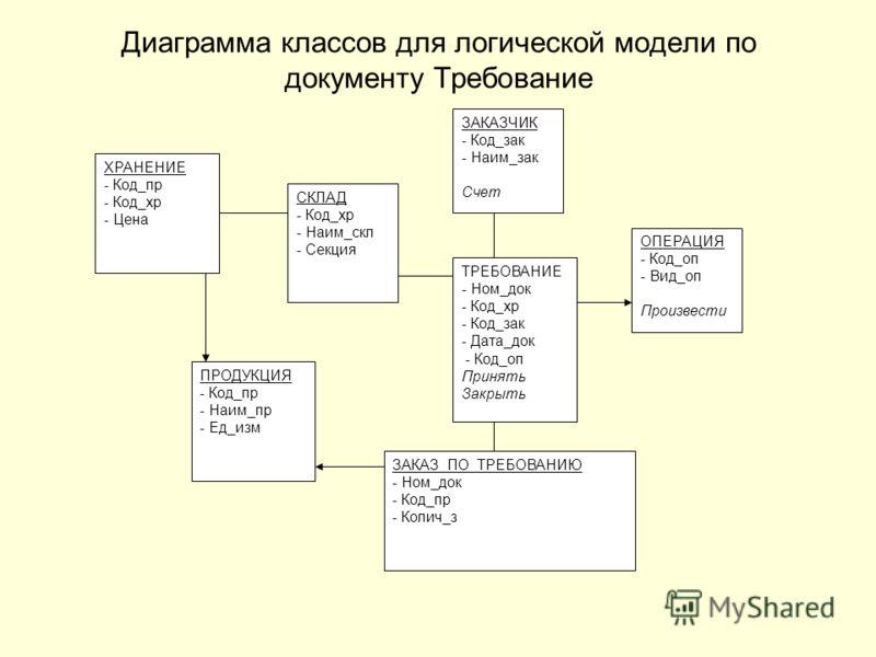 Диаграмма классов для логической модели по документу Требование ПРОДУКЦИЯ - Код_пр - Наим_пр - Ед_изм СКЛАД - Код_хр - Наим_скл - Секция ХРАНЕНИЕ - Код_пр - Код_хр - Цена ОПЕРАЦИЯ - Код_оп - Вид_оп Произвести ЗАКАЗЧИК - Код_зак - Наим_зак Счет ТРЕБОВ