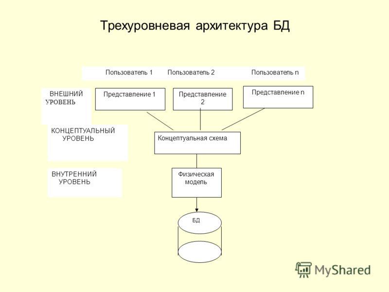 Трехуровневая архитектура БД Физическая модель БД Пользователь 1 Пользователь 2 Пользователь n ВНЕШНИЙ УРОВЕНЬ КОНЦЕПТУАЛЬНЫЙ УРОВЕНЬ ВНУТРЕННИЙ УРОВЕНЬ Представление n Представление 1Представление 2 Концептуальная схема