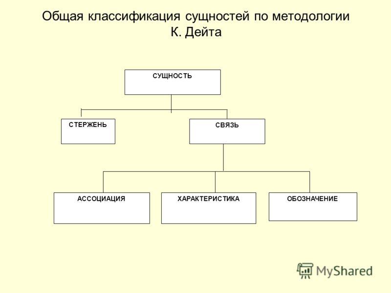 Общая классификация сущностей по методологии К. Дейта СУЩНОСТЬ СТЕРЖЕНЬ СВЯЗЬ ХАРАКТЕРИСТИКАОБОЗНАЧЕНИЕАССОЦИАЦИЯ