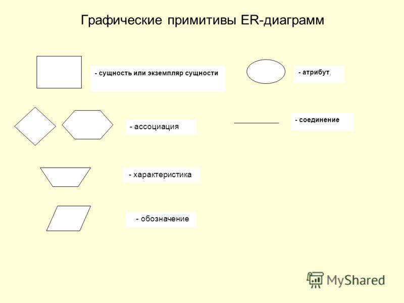 Графические примитивы ER-диаграмм - соединение - атрибут, - сущность или экземпляр сущности - ассоциация - характеристика - обозначение