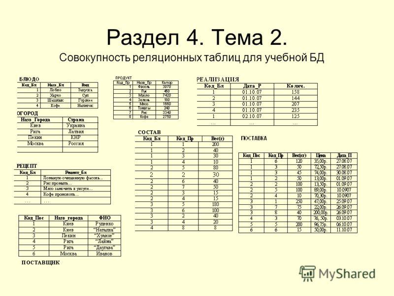 Раздел 4. Тема 2. Совокупность реляционных таблиц для учебной БД