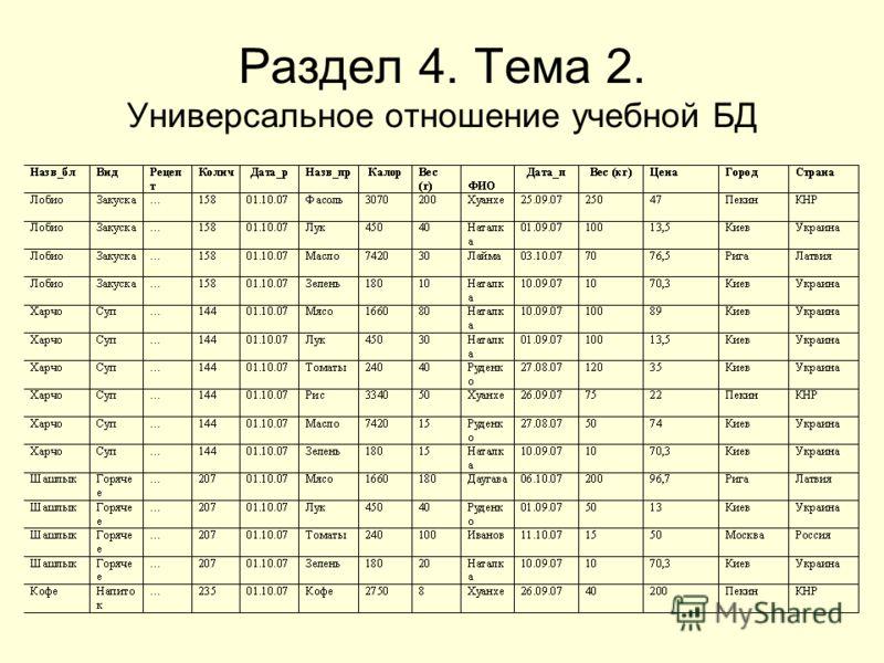 Раздел 4. Тема 2. Универсальное отношение учебной БД
