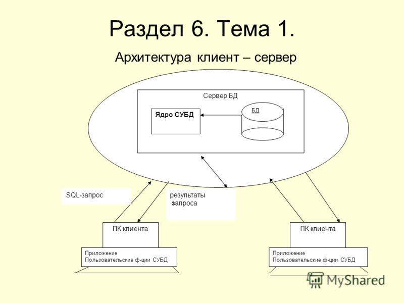 Раздел 6. Тема 1. Архитектура клиент – сервер Сервер БД Ядро СУБД БД ПК клиента Приложение Пользовательские ф-ции СУБД ПК клиента Приложение Пользовательские ф-ции СУБД SQL-запросрезультаты запроса