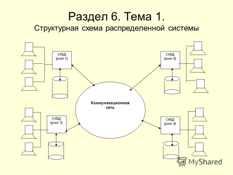 Раздел 6. Тема 1. Структурная схема распределенной системы СУБД (узел 3) СУБД (узел 1) Коммуникационная сеть СУБД (узел 2) СУБД (узел 4)