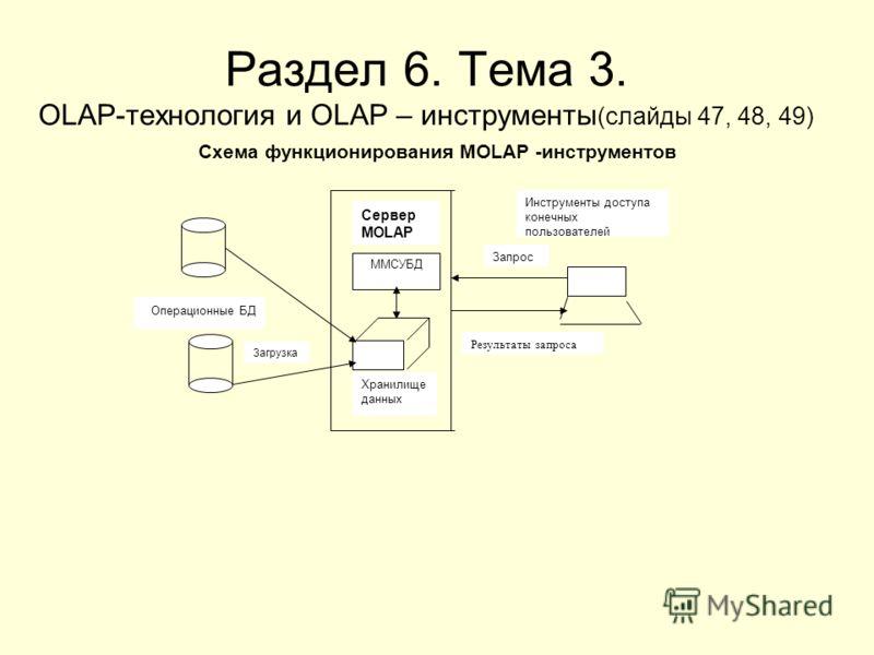 Раздел 6. Тема 3. OLAP-технология и OLAP – инструменты (слайды 47, 48, 49) Схема функционирования MOLAP -инструментов ММСУБД Операционные БД Загрузка Хранилище данных Сервер MOLAP Инструменты доступа конечных пользователей Результаты запроса Запрос