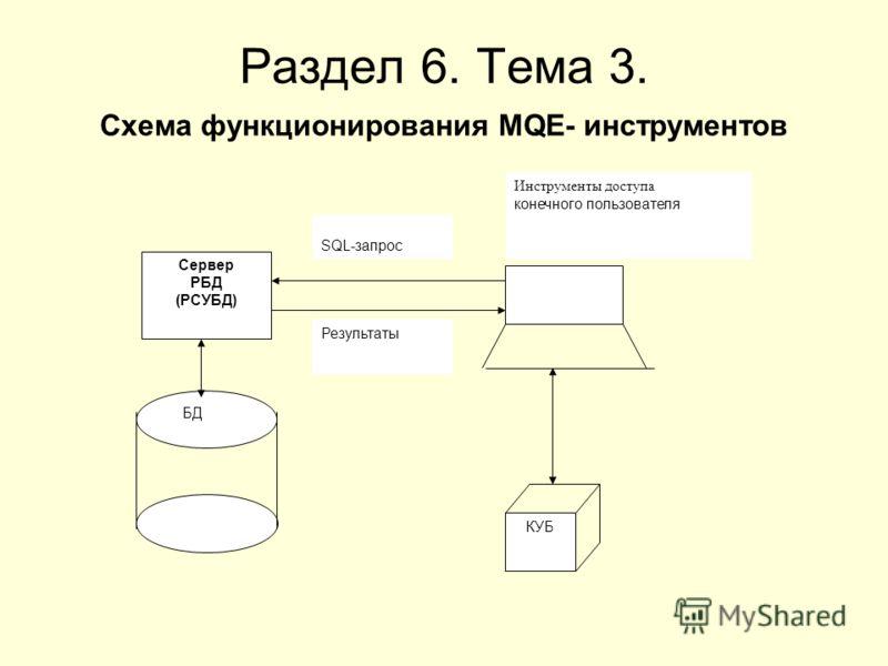 Раздел 6. Тема 3. Схема функционирования MQE- инструментов Сервер РБД (РСУБД) БД КУБ Инструменты доступа конечного пользователя SQL-запрос Результаты