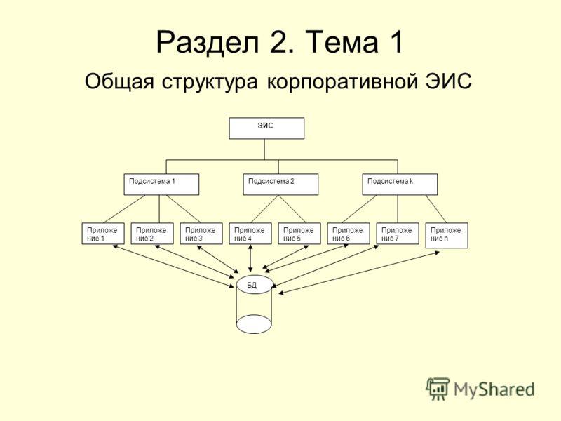 Раздел 2. Тема 1 Общая структура корпоративной ЭИС ЭИС Подсистема 1Подсистема 2Подсистема k Приложе ние 1 Приложе ние 2 Приложе ние 3 Приложе ние 4 Приложе ние 5 Приложе ние 6 Приложе ние 7 Приложе ние n БД