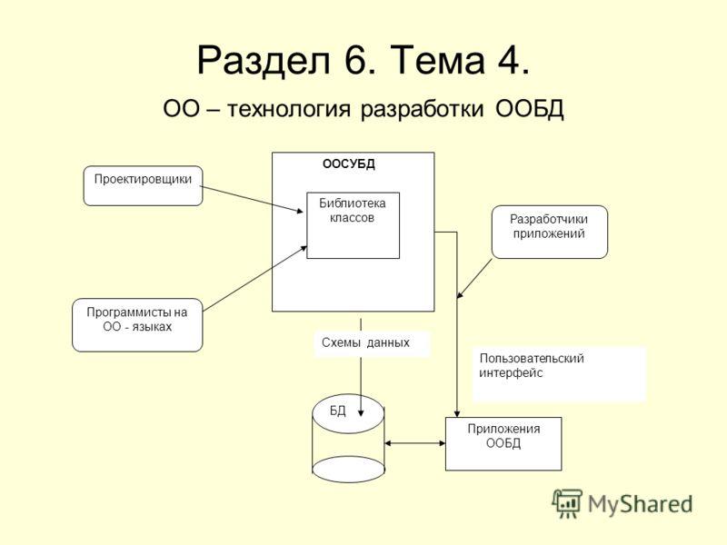Раздел 6. Тема 4. ОО – технология разработки ООБД ООСУБД Библиотека классов Приложения ООБД БД Проектировщики Программисты на ОО - языках Разработчики приложений Схемы данных Пользовательский интерфейс
