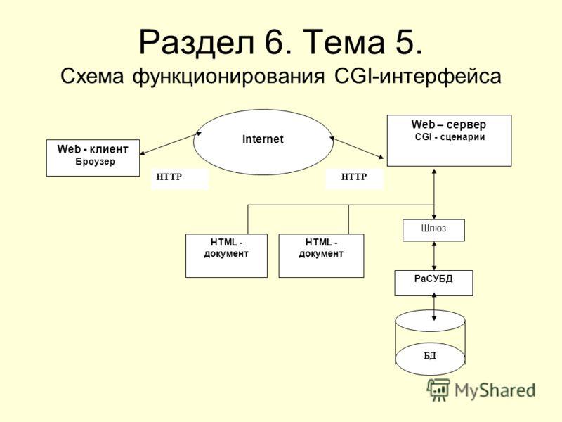 Раздел 6. Тема 5. Схема функционирования CGI-интерфейса HTML - документ HTML - документ Шлюз Web – сервер CGI - сценарии Web - клиент Броузер Internet РаСУБД БД HTTP