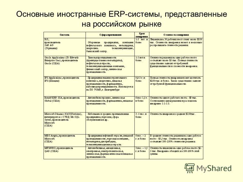Основные иностранные ERP-системы, представленные на российском рынке
