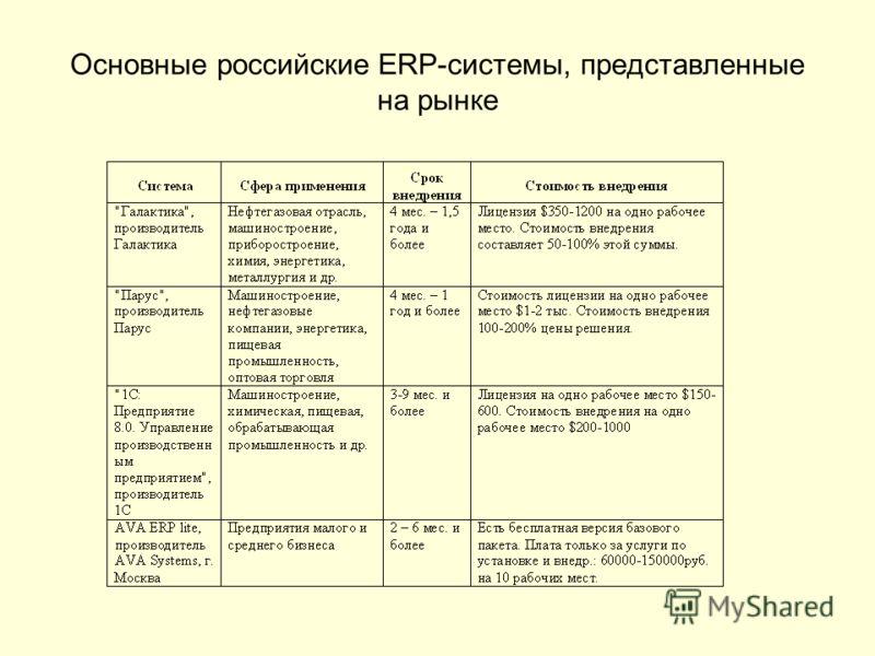 Основные российские ERP-системы, представленные на рынке