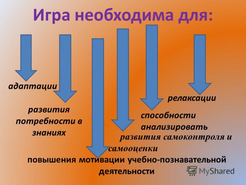 Игра необходима для: адаптации релаксации развития потребности в знаниях способности анализировать повышения мотивации учебно-познавательной деятельности развития самоконтроля и самооценки