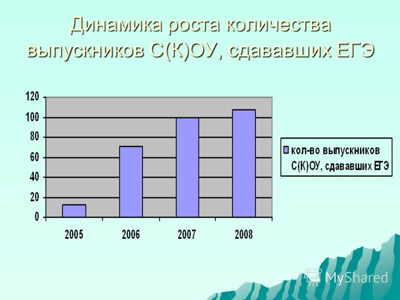 Динамика роста количества выпускников С(К)ОУ, сдававших ЕГЭ