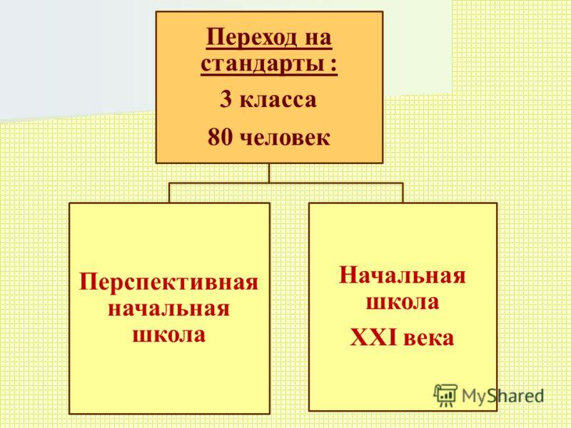 Переход на стандарты : 3 класса 80 человек Перспективная начальная школа Начальная школа XXI века