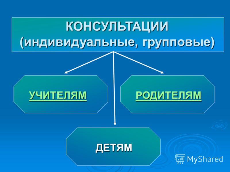 КОНСУЛЬТАЦИИ (индивидуальные, групповые) УЧИТЕЛЯМ РОДИТЕЛЯМ ДЕТЯМ