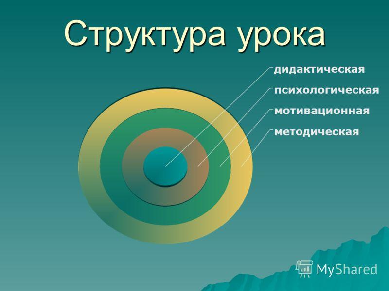 Структура урока методическая мотивационная психологическая дидактическая