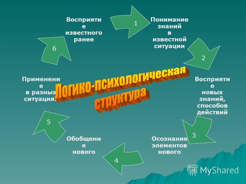 Понимание знаний в известной ситуации Восприяти е новых знаний, способов действий Осознание элементов нового Обобщени е нового Применени е в разных ситуациях Восприяти е известного ранее 1 2 3 4 5 6