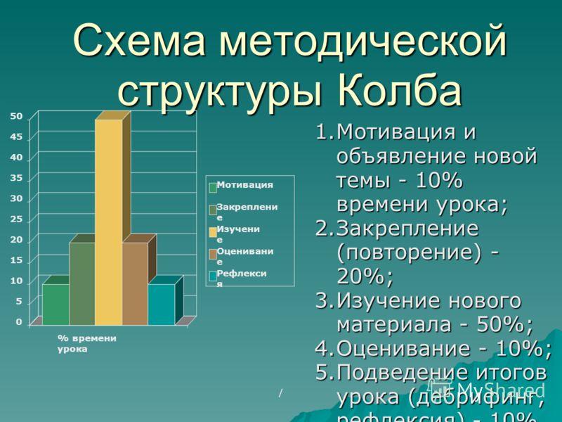 Схема методической структуры Колба 1.Мотивация и объявление новой темы - 10% времени урока; 2.Закрепление (повторение) - 20%; 3.Изучение нового материала - 50%; 4.Оценивание - 10%; 5.Подведение итогов урока (дебрифинг, рефлексия) - 10%. 0 5 10 15 20