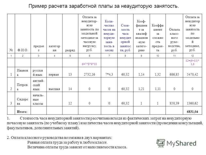 Пример расчета заработной платы за неаудиторую занятость. 1. Стоимость часа неаудиторной занятости рассчитана исходя из фактических затрат на неаудиторную почасовую занятость (по учебному плану) и количества часов неаудиторной занятости (проведения к