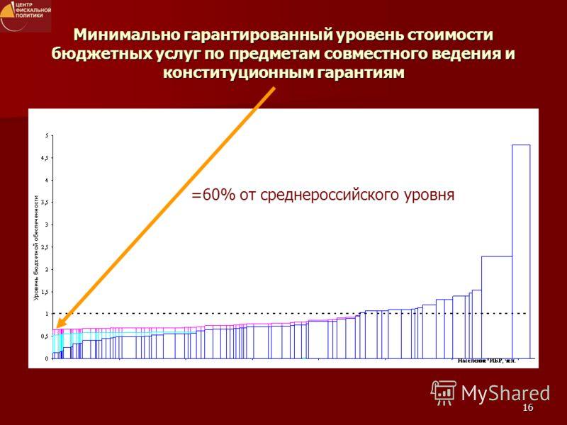 16 Минимально гарантированный уровень стоимости бюджетных услуг по предметам совместного ведения и конституционным гарантиям =60% от среднероссийского уровня