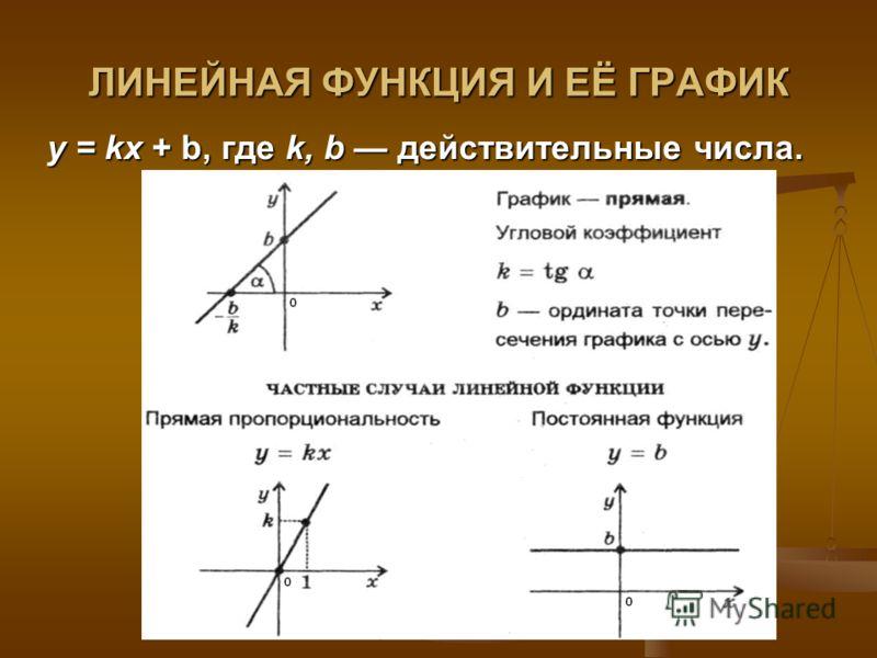 ЛИНЕЙНАЯ ФУНКЦИЯ И ЕЁ ГРАФИК у = kx + b, где k, b действительные числа.