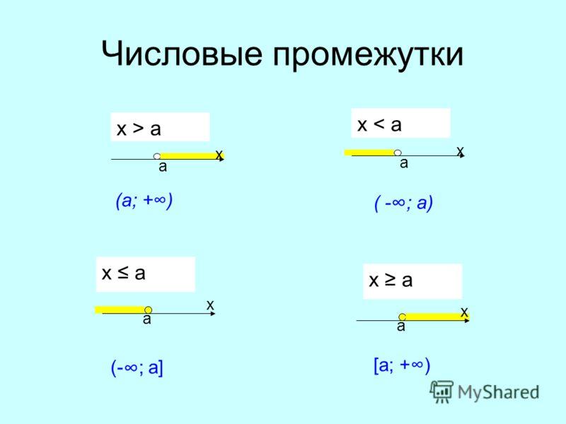 Числовые промежутки x < a a x x > a a x a x x a a x (а; +) ( - ; а) (- ; а] [a; +)