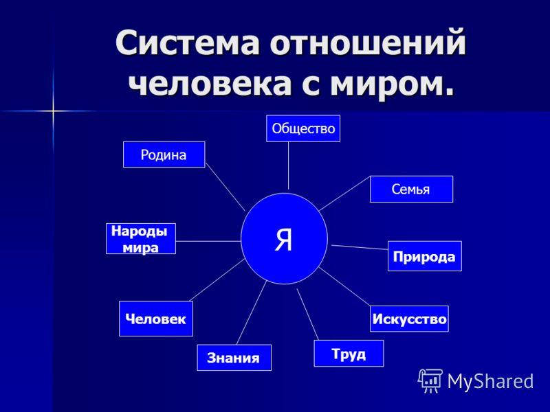Система отношений человека с миром. Я Человек Знания Труд Народы мира Искусство Природа Семья Родина Общество