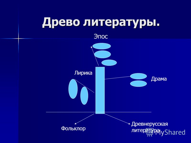 Древо литературы. Лирика Эпос Драма Фольклор Древнерусская литература