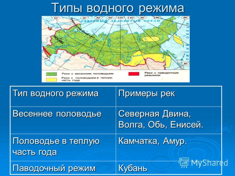Типы водного режима Тип водного режима Примеры рек Весеннее половодье Северная Двина, Волга, Обь, Енисей. Половодье в теплую часть года Камчатка, Амур. Паводочный режим Кубань