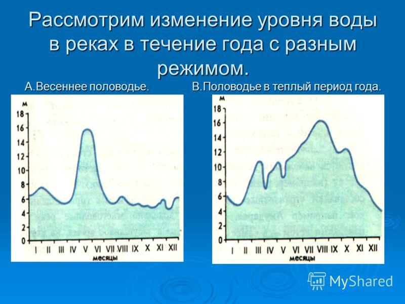 Рассмотрим изменение уровня воды в реках в течение года с разным режимом. А.Весеннее половодье. В.Половодье в теплый период года.