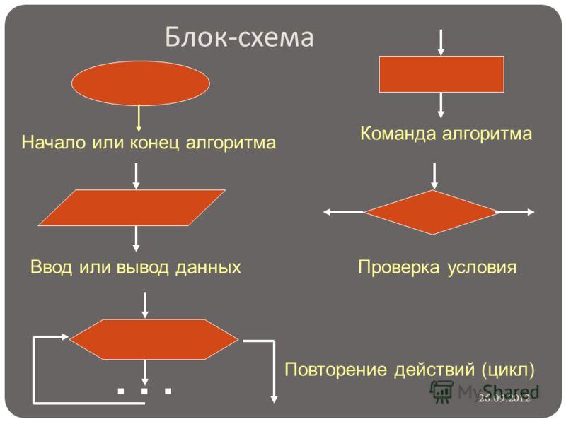 Блок - схема Начало или конец алгоритма Команда алгоритмаВвод или вывод данныхПроверка условия... Повторение действий (цикл) 26.09.2012