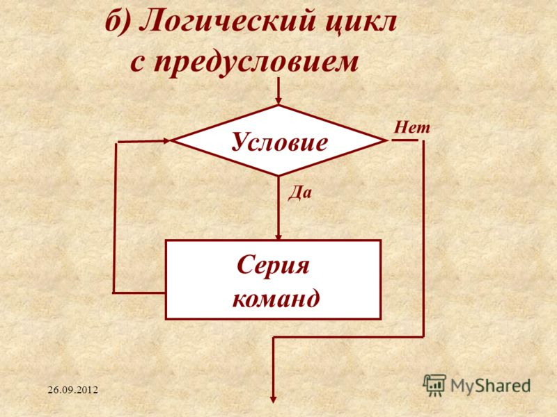 б) Логический цикл с предусловием Условие Да Нет Серия команд 26.09.2012