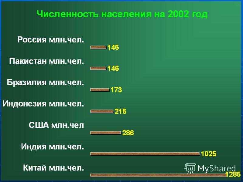 Диаграмма населения