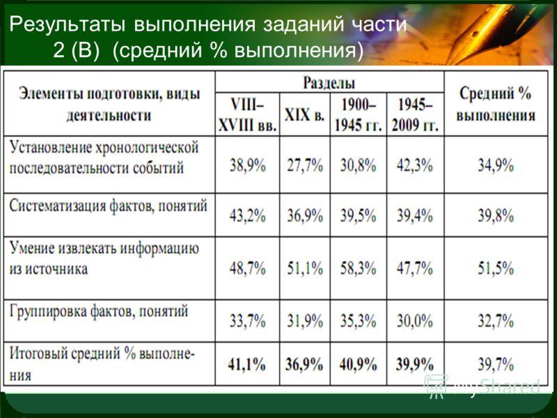 LOGO Результаты выполнения заданий части 2 (В) (средний % выполнения)