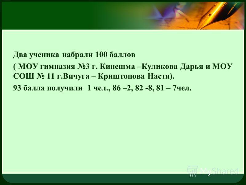 LOGO Два ученика набрали 100 баллов ( МОУ гимназия 3 г. Кинешма –Куликова Дарья и МОУ СОШ 11 г.Вичуга – Криштопова Настя). 93 балла получили 1 чел., 86 –2, 82 -8, 81 – 7чел.