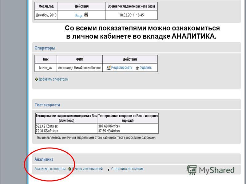 Со всеми показателями можно ознакомиться в личном кабинете во вкладке АНАЛИТИКА.