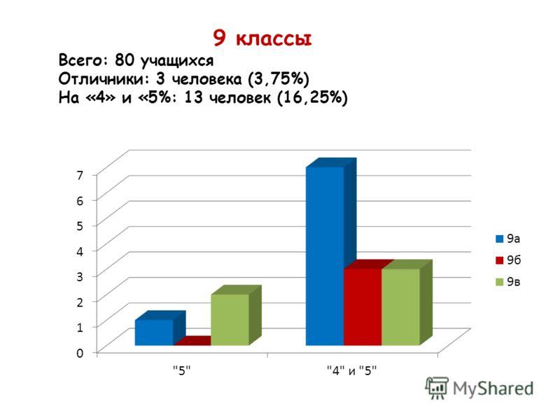 9 классы Всего: 80 учащихся Отличники: 3 человека (3,75%) На «4» и «5%: 13 человек (16,25%)